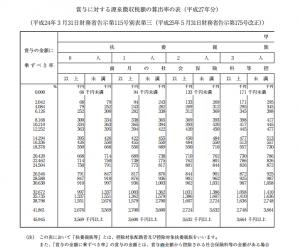 税金計算表